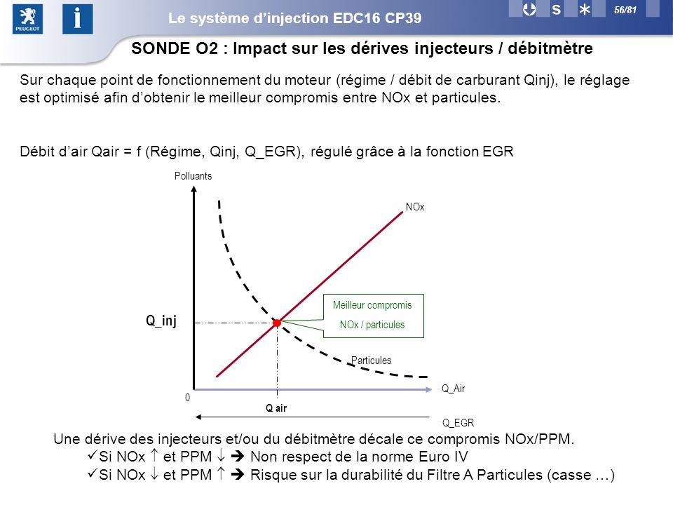 SONDE O2 : Impact sur les dérives injecteurs / débitmètre