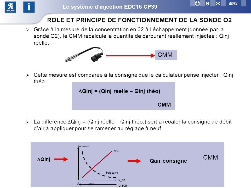 ROLE ET PRINCIPE DE FONCTIONNEMENT DE LA SONDE O2
