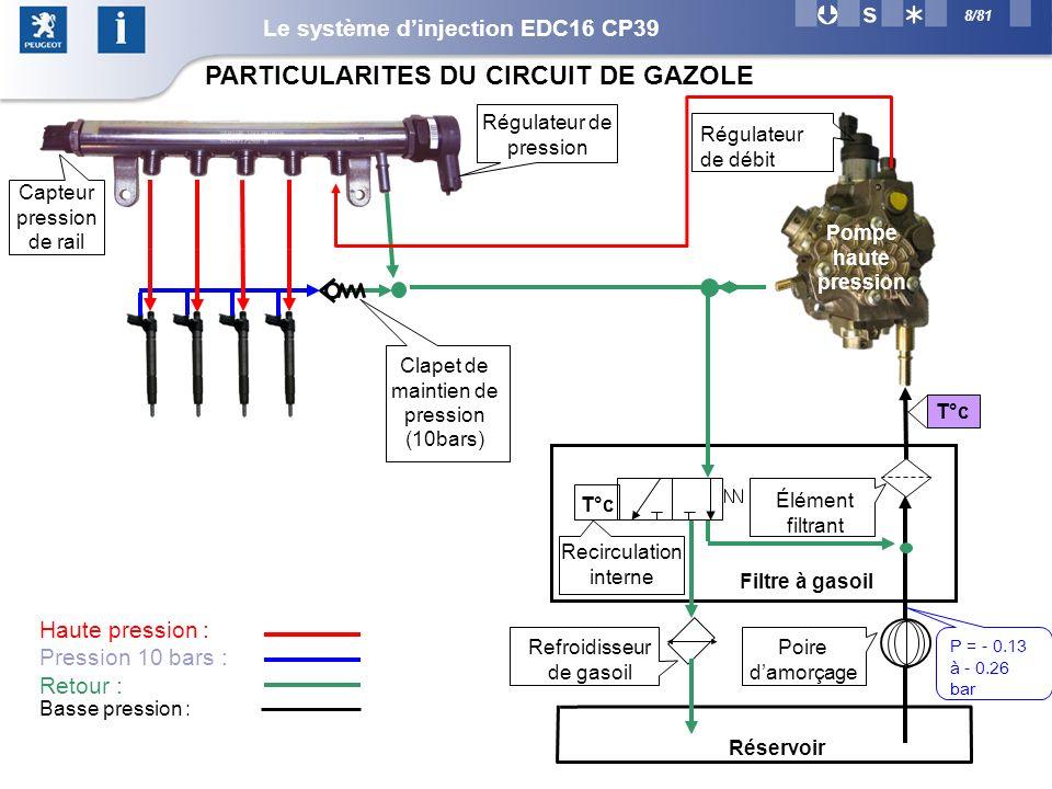 PARTICULARITES DU CIRCUIT DE GAZOLE