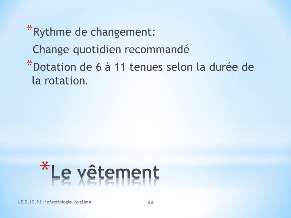 Le vêtement Rythme de changement: Change quotidien recommandé