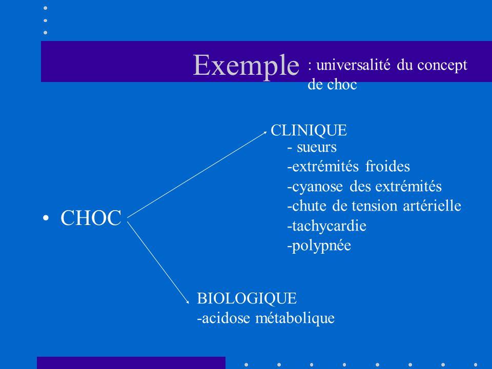 Exemple CHOC : universalité du concept de choc CLINIQUE - sueurs