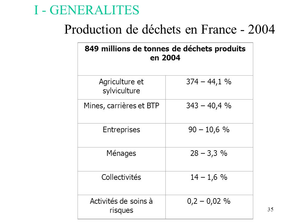 Production de déchets en France - 2004