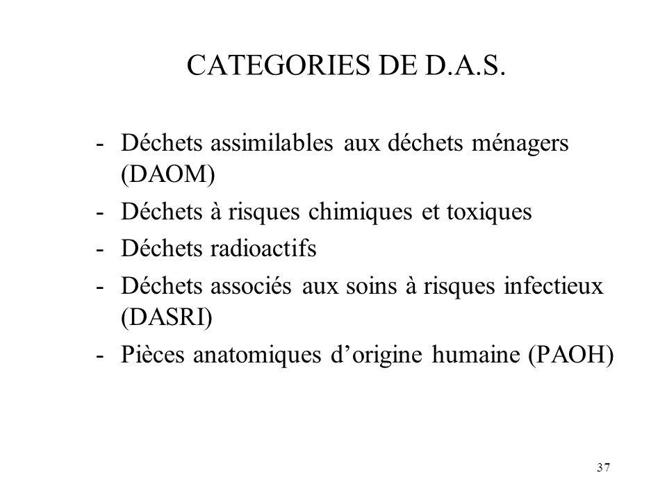 CATEGORIES DE D.A.S. Déchets assimilables aux déchets ménagers (DAOM)