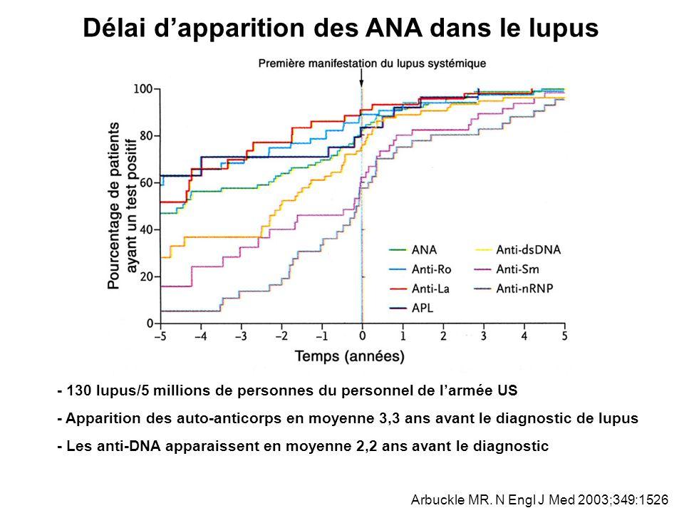 Délai d'apparition des ANA dans le lupus
