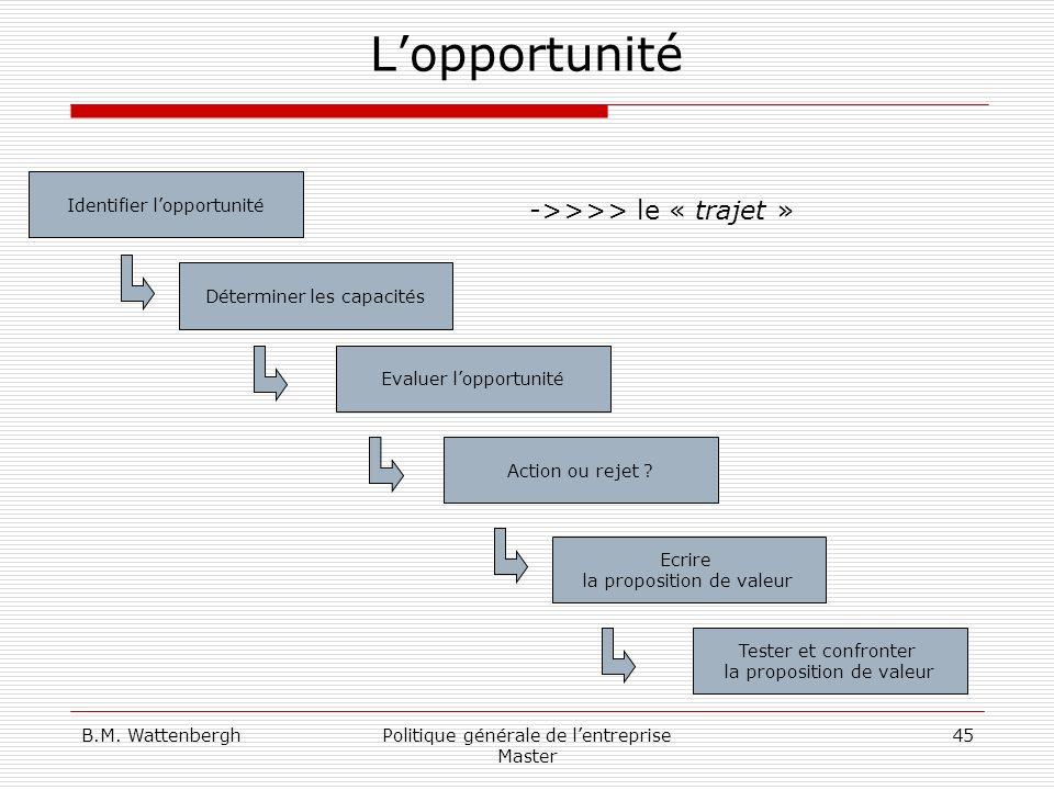 L'opportunité ->>>> le « trajet » Identifier l'opportunité