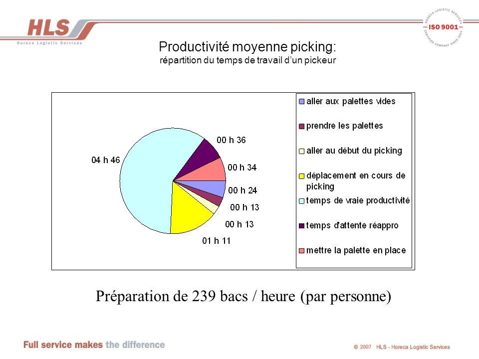 Préparation de 239 bacs / heure (par personne)