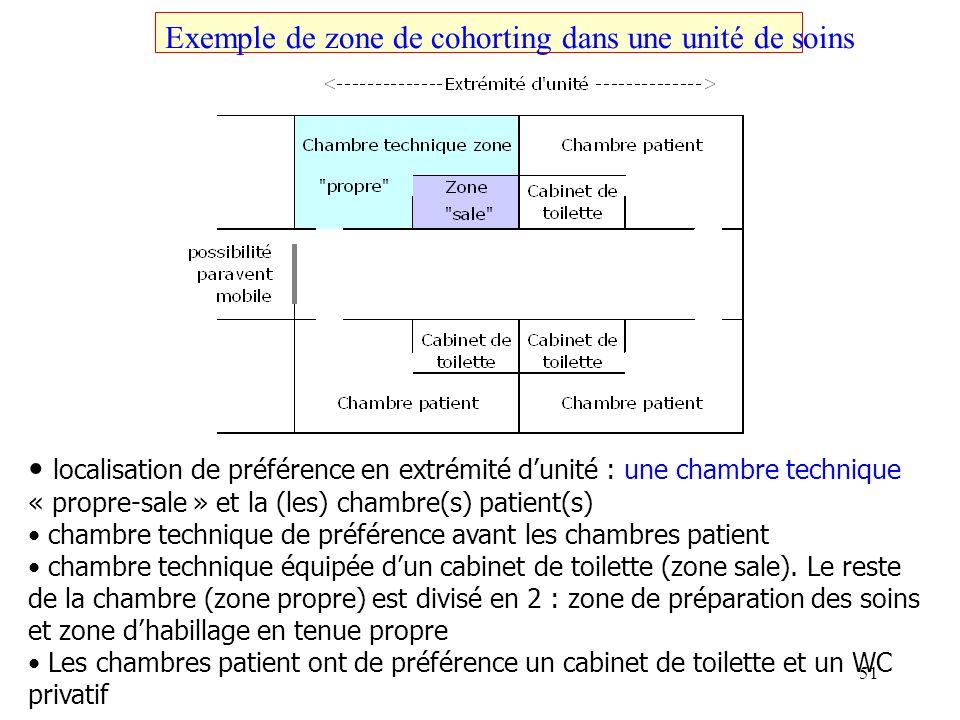 Exemple de zone de cohorting dans une unité de soins