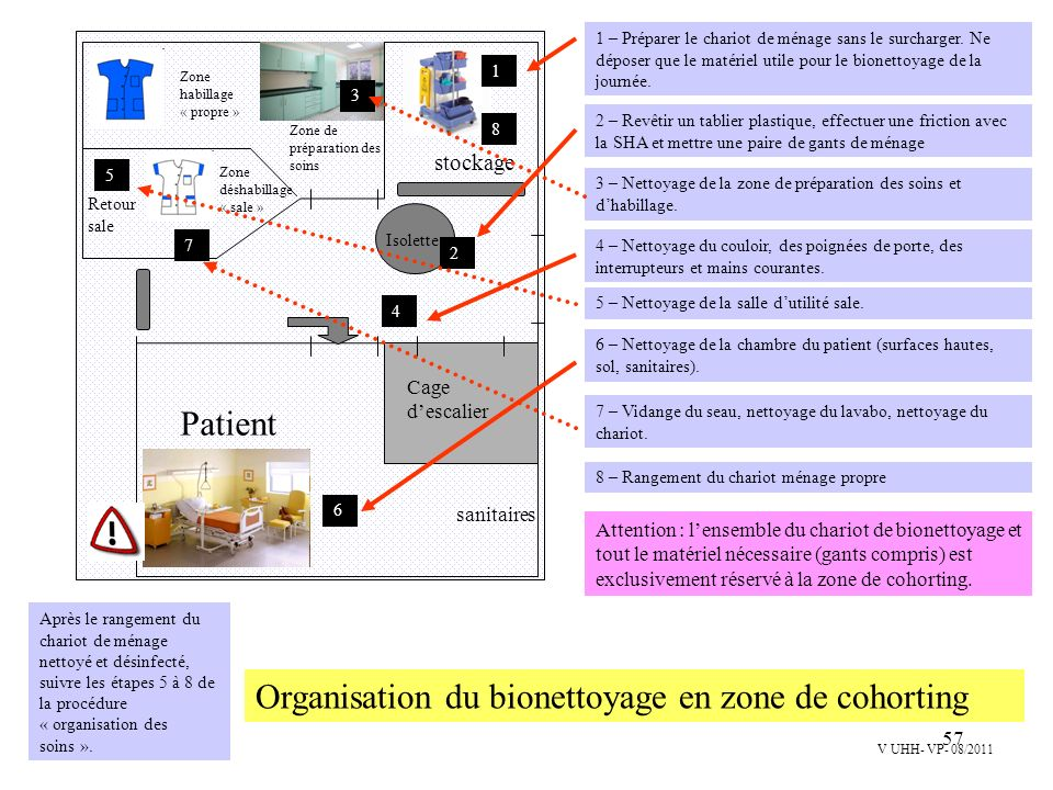 Organisation du bionettoyage en zone de cohorting