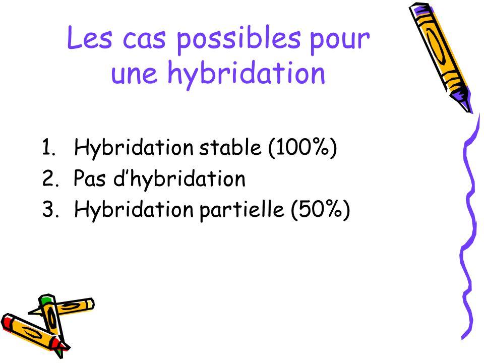 Les cas possibles pour une hybridation