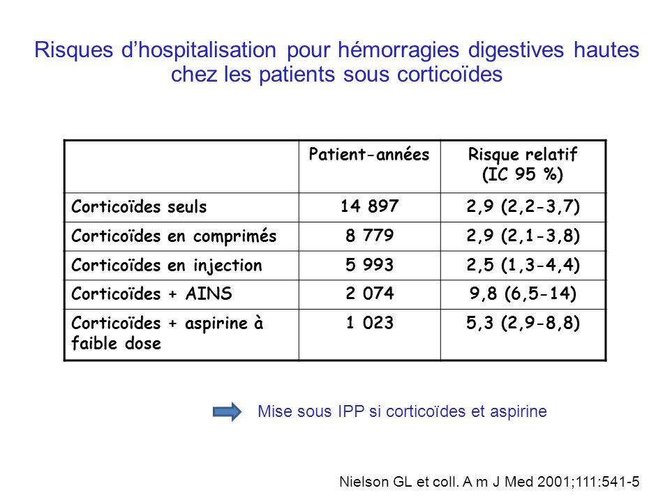 Risques d'hospitalisation pour hémorragies digestives hautes chez les patients sous corticoïdes