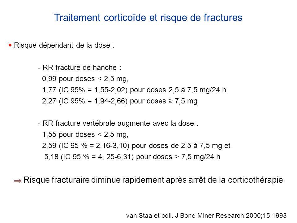 Traitement corticoïde et risque de fractures