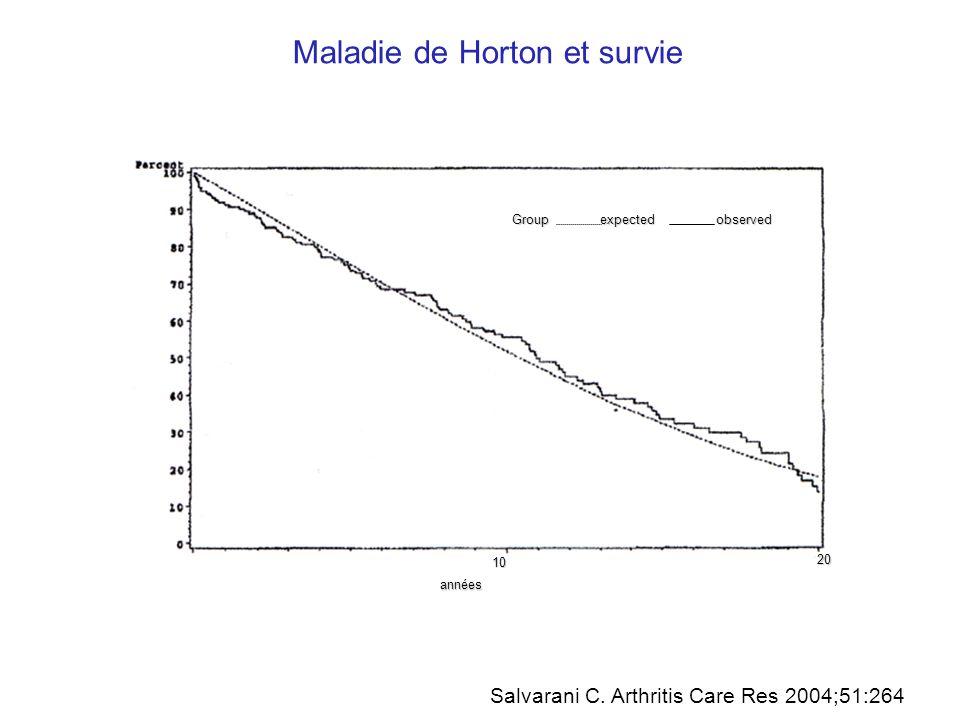 Maladie de Horton et survie