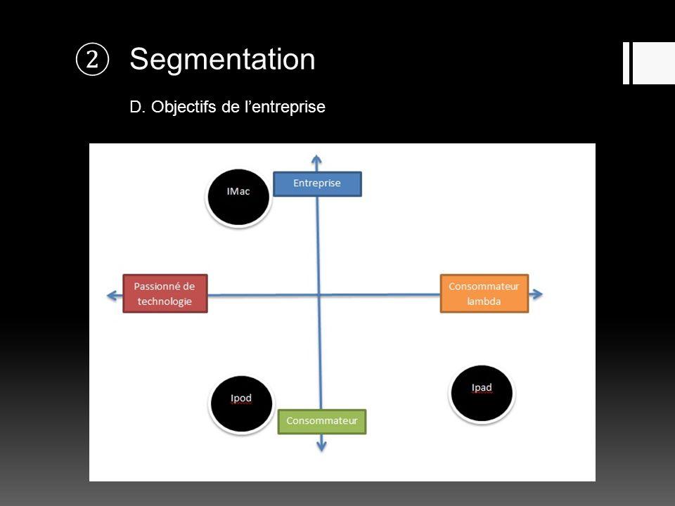 Segmentation D. Objectifs de l'entreprise