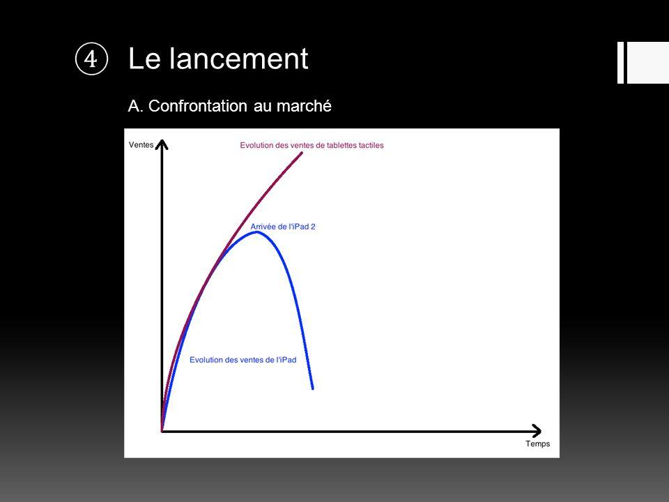 Le lancement A. Confrontation au marché