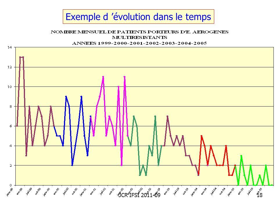 Exemple d 'évolution dans le temps