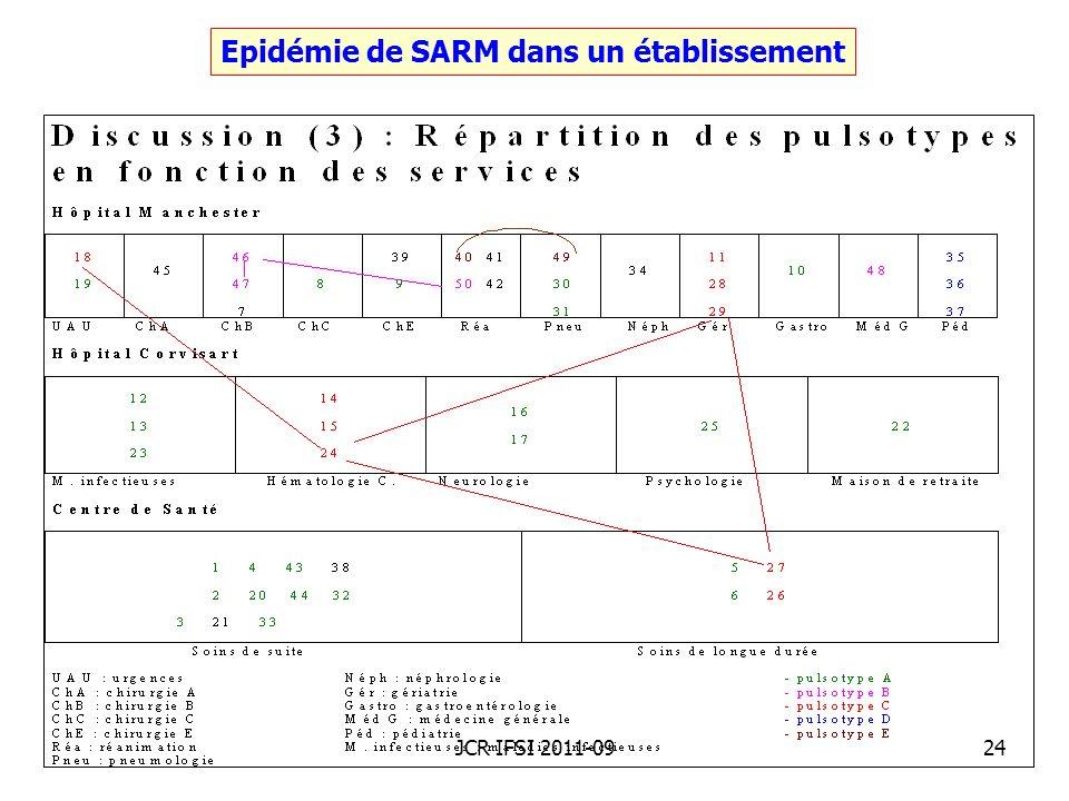 Epidémie de SARM dans un établissement