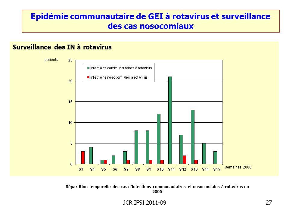 Epidémie communautaire de GEI à rotavirus et surveillance des cas nosocomiaux