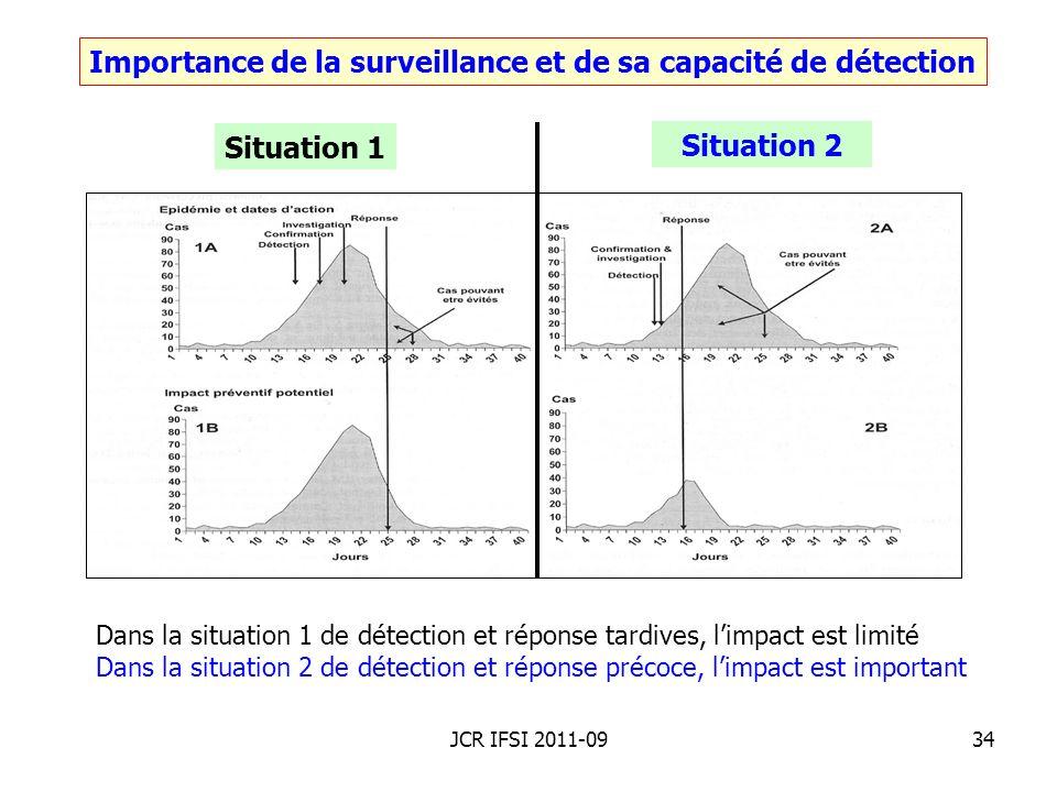 Importance de la surveillance et de sa capacité de détection