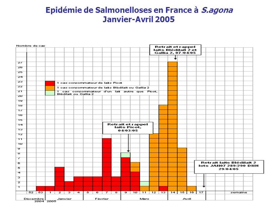 Epidémie de Salmonelloses en France à S.agona Janvier-Avril 2005