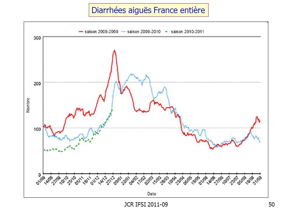 Diarrhées aiguës France entière