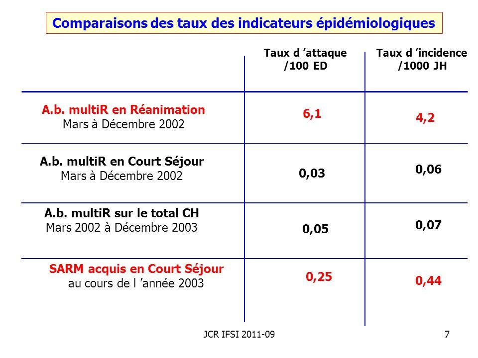 Comparaisons des taux des indicateurs épidémiologiques