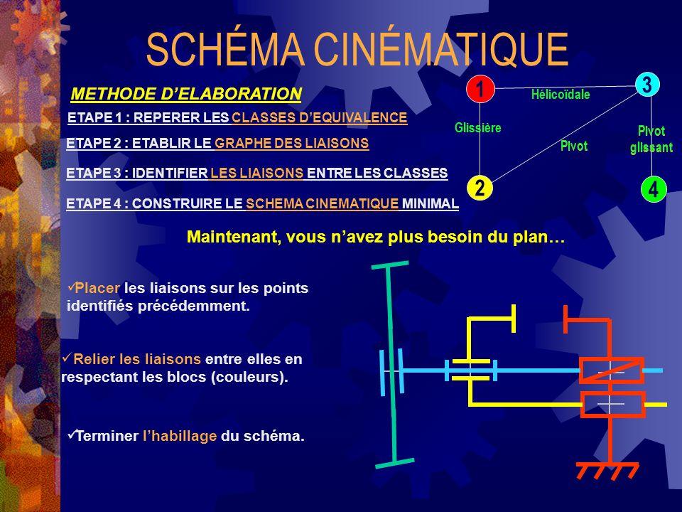 SCHÉMA CINÉMATIQUE 3 1 2 4 METHODE D'ELABORATION