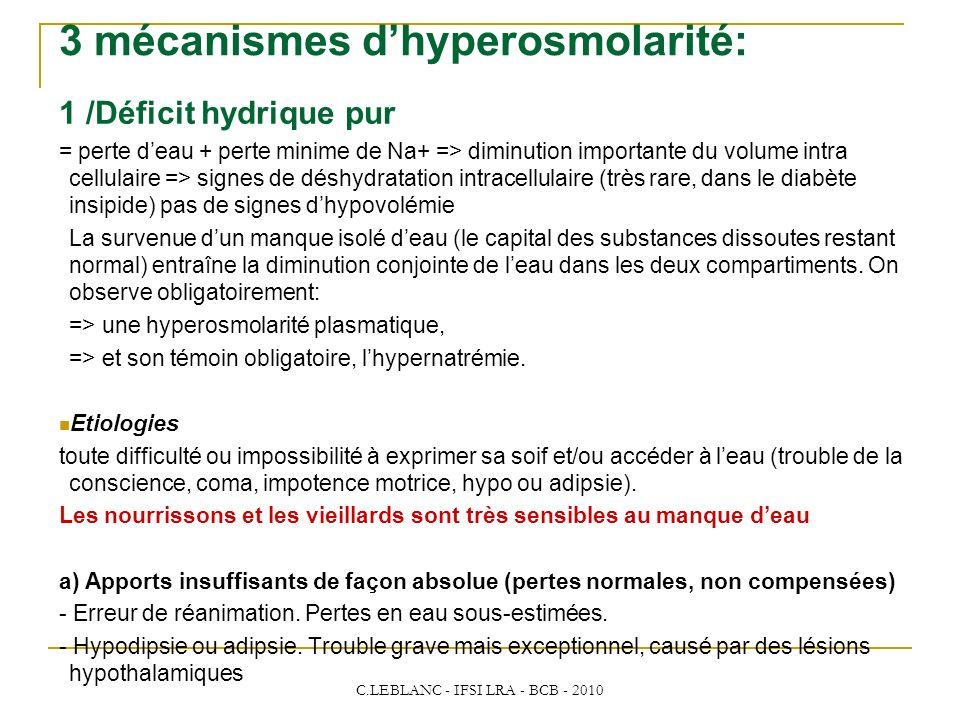 3 mécanismes d'hyperosmolarité:
