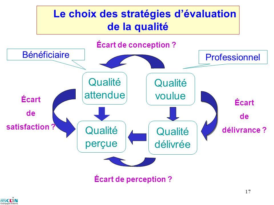 Le choix des stratégies d'évaluation de la qualité
