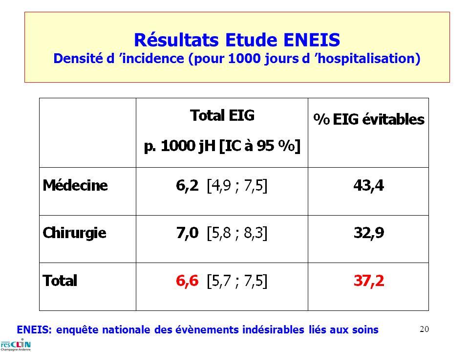 Résultats Etude ENEIS Densité d 'incidence (pour 1000 jours d 'hospitalisation)