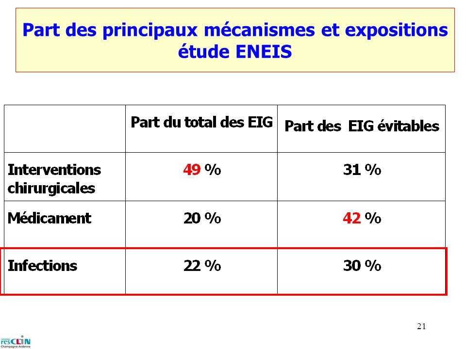Part des principaux mécanismes et expositions étude ENEIS