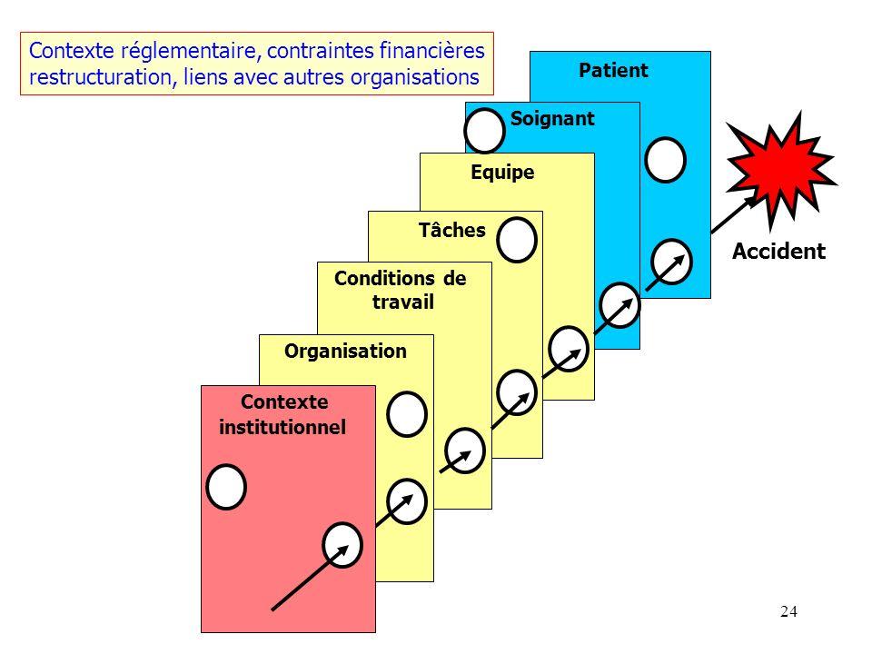 Contexte réglementaire, contraintes financières