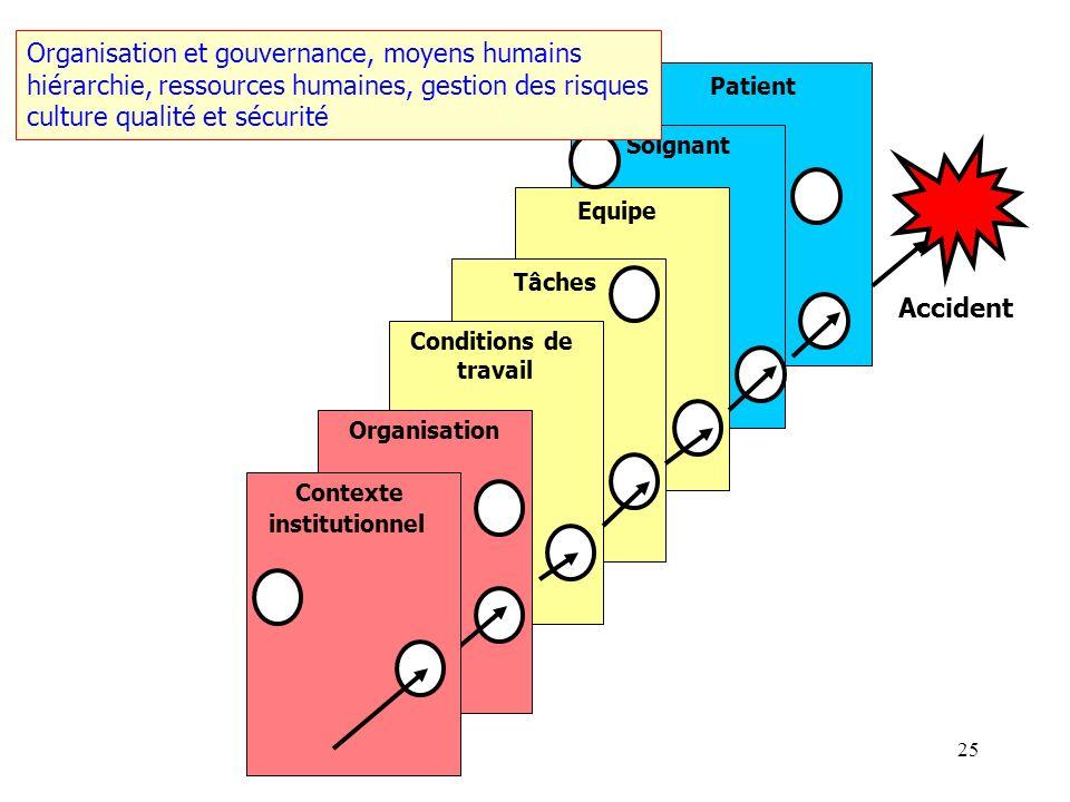 Organisation et gouvernance, moyens humains