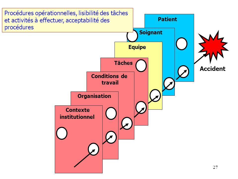 Procédures opérationnelles, lisibilité des tâches