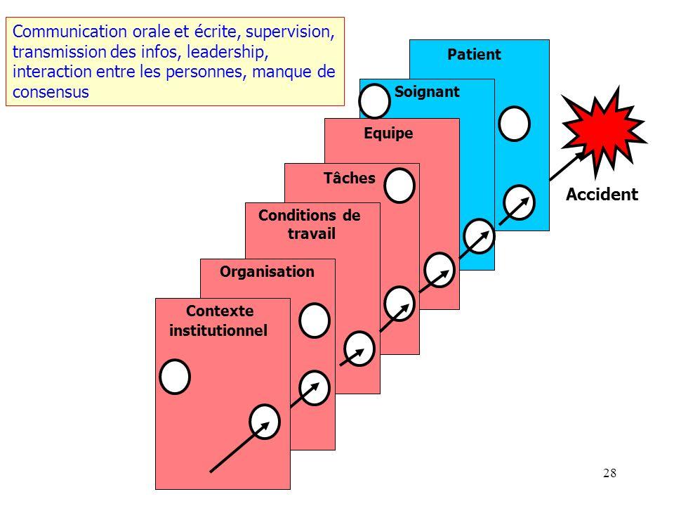 Communication orale et écrite, supervision,