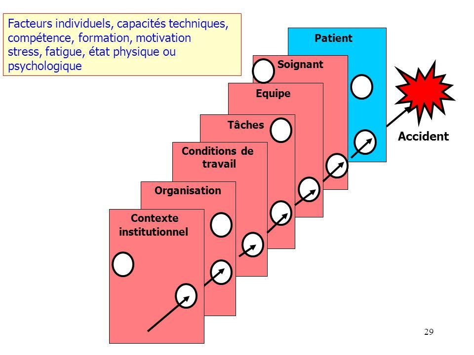 Facteurs individuels, capacités techniques,