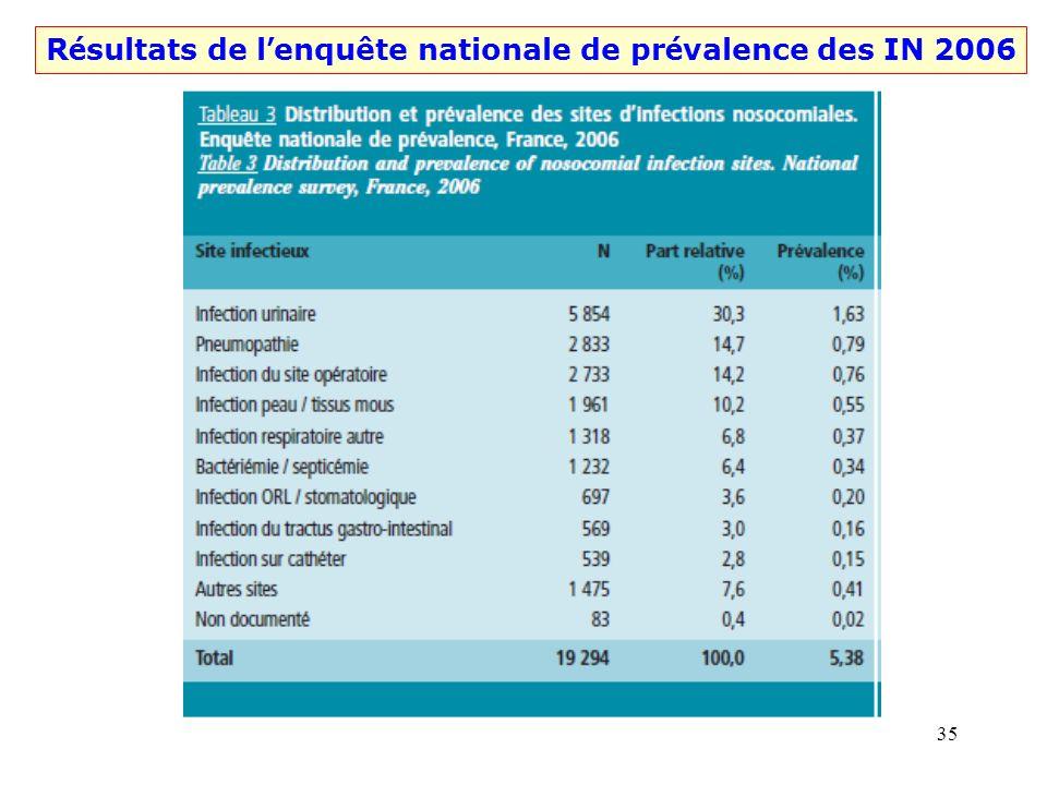 Résultats de l'enquête nationale de prévalence des IN 2006