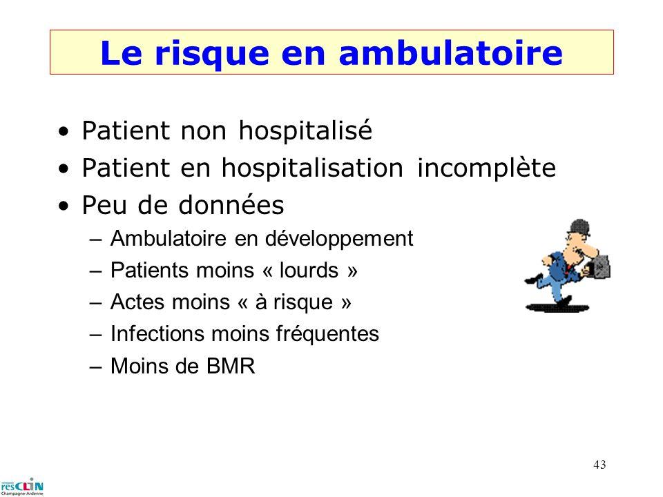Le risque en ambulatoire