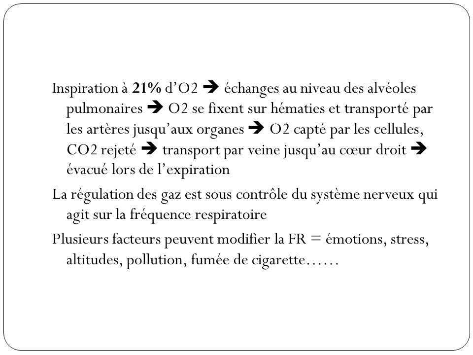 Inspiration à 21% d'O2  échanges au niveau des alvéoles pulmonaires  O2 se fixent sur hématies et transporté par les artères jusqu'aux organes  O2 capté par les cellules, CO2 rejeté  transport par veine jusqu'au cœur droit  évacué lors de l'expiration