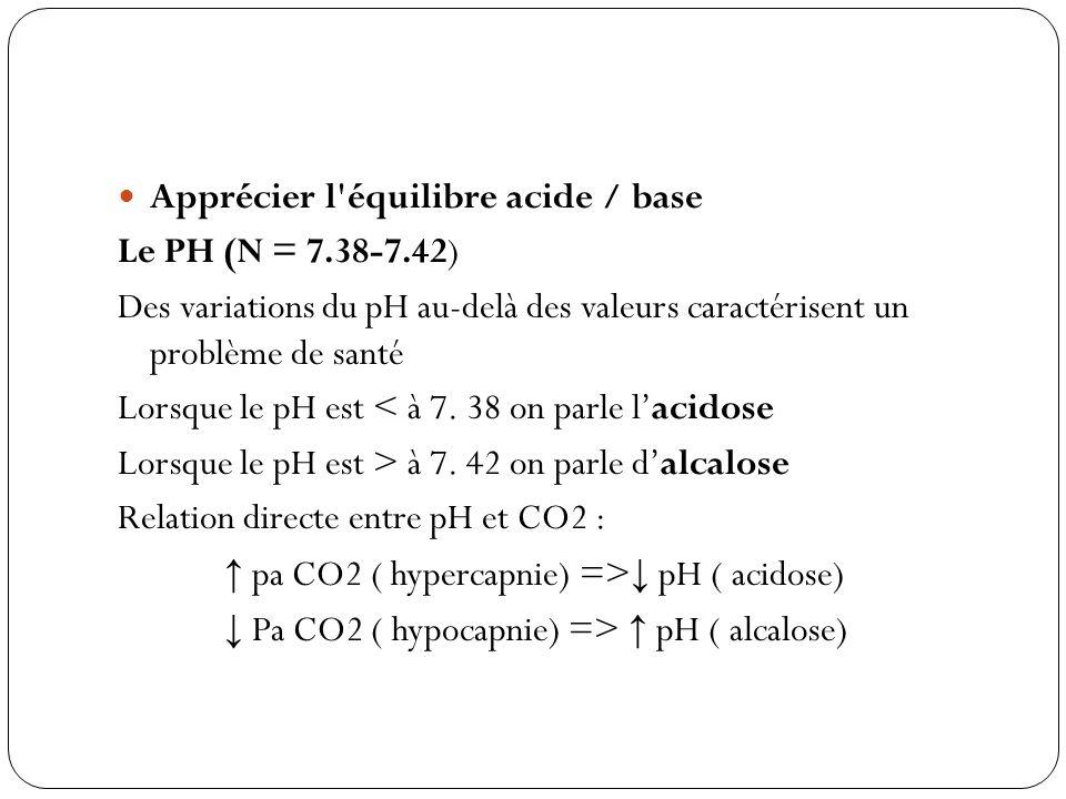 Apprécier l équilibre acide / base