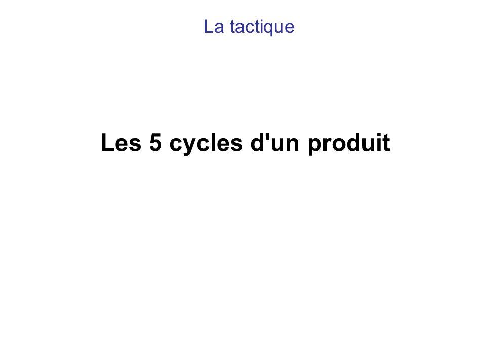 La tactique Les 5 cycles d un produit