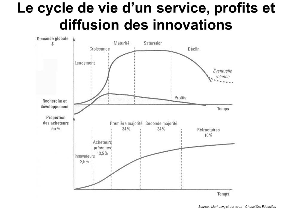 Le cycle de vie d'un service, profits et diffusion des innovations