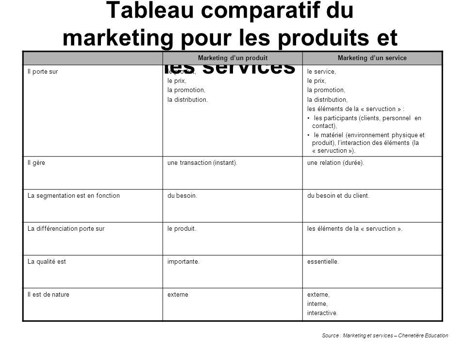 Tableau comparatif du marketing pour les produits et les services