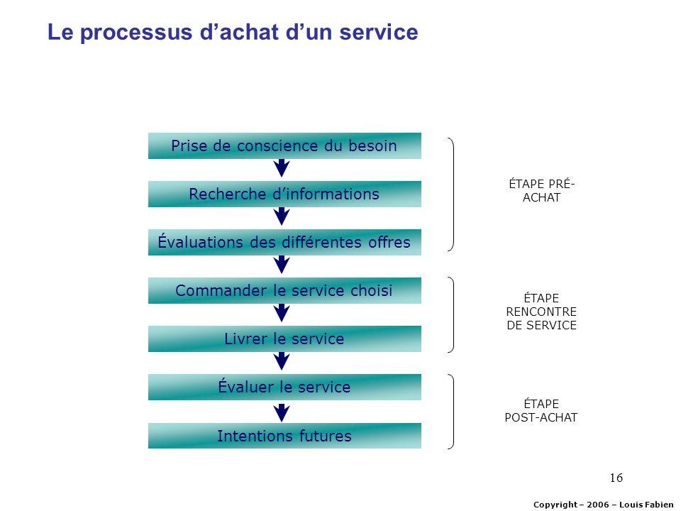 Le processus d'achat d'un service