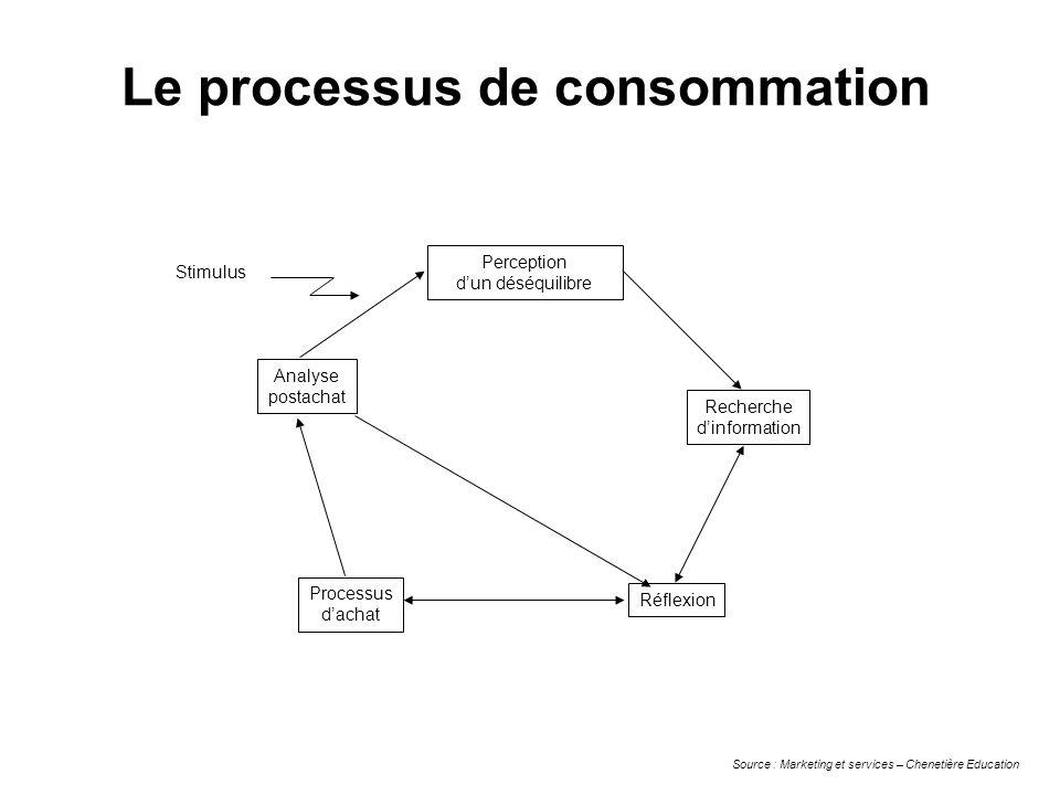 Le processus de consommation