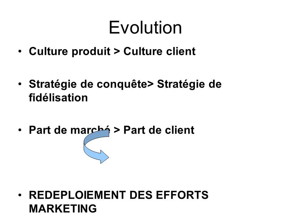 Evolution Culture produit > Culture client