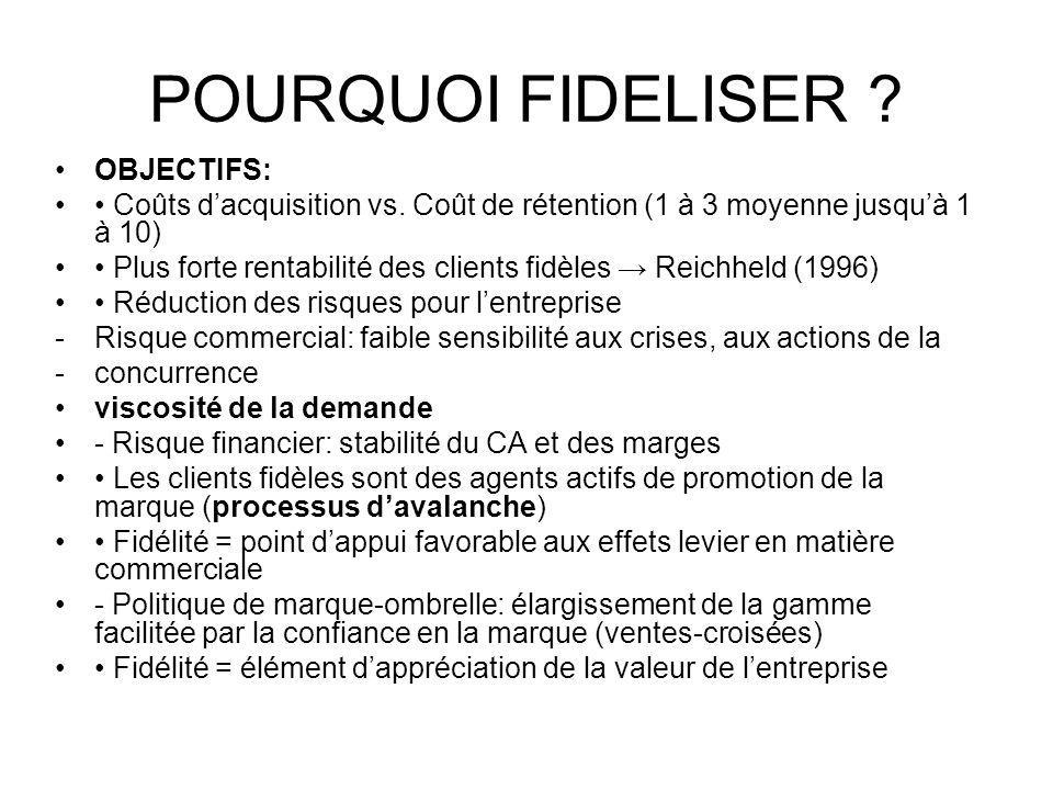 POURQUOI FIDELISER OBJECTIFS: