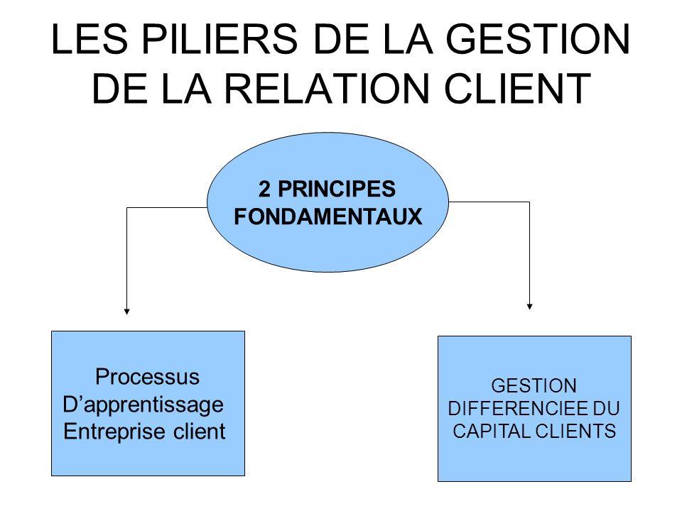 LES PILIERS DE LA GESTION DE LA RELATION CLIENT