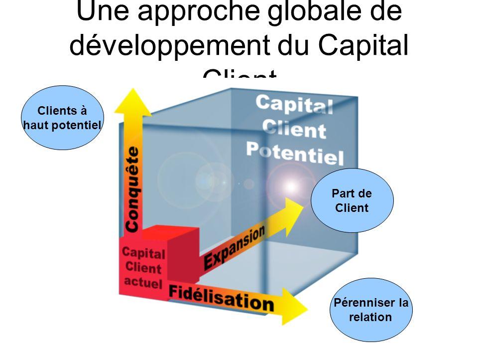 Une approche globale de développement du Capital Client