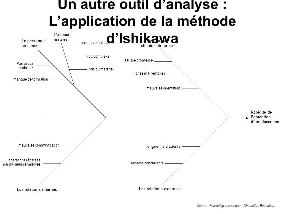 Un autre outil d'analyse : L'application de la méthode d'Ishikawa