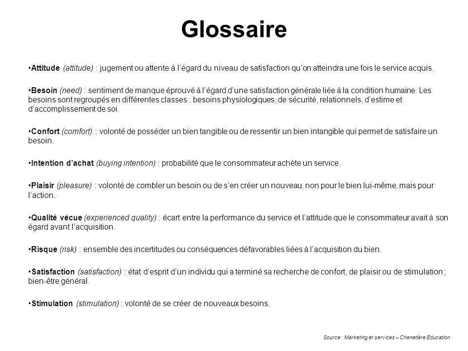 GlossaireAttitude (attitude) : jugement ou attente à l'égard du niveau de satisfaction qu'on atteindra une fois le service acquis.